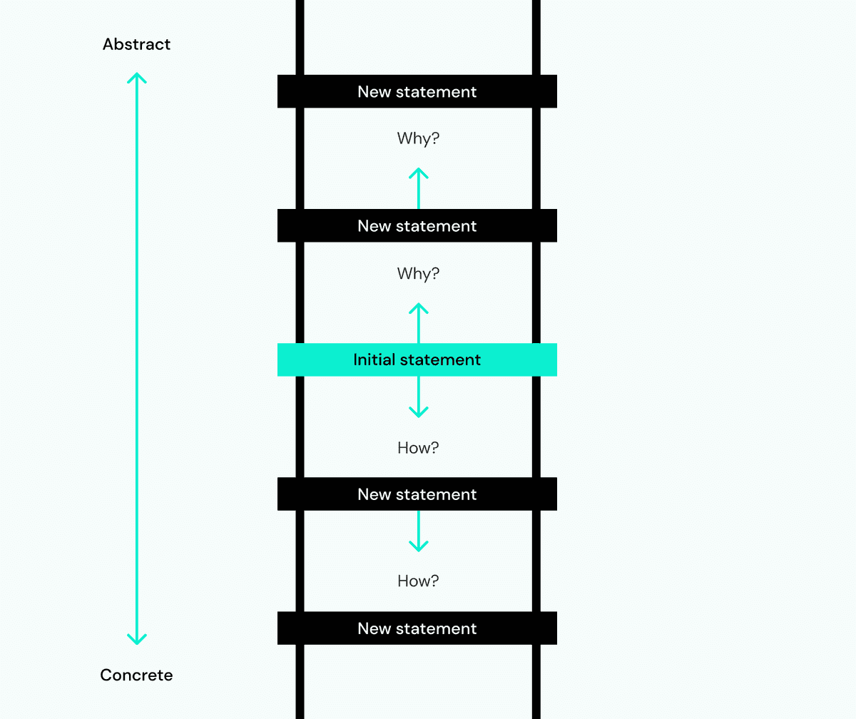 The Ladder of Abstraction